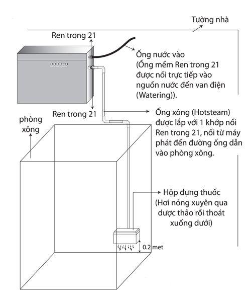 so-do-lap-dat-may-xong-hoi-uot-tai-nha