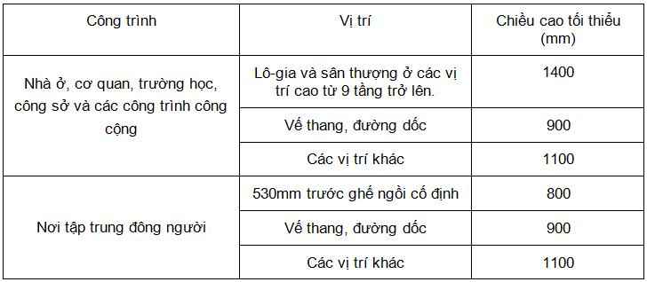 tieu-chuan-ve-chieu-cao-toi-thieu-cua-lan-can-kinh-cau-thang
